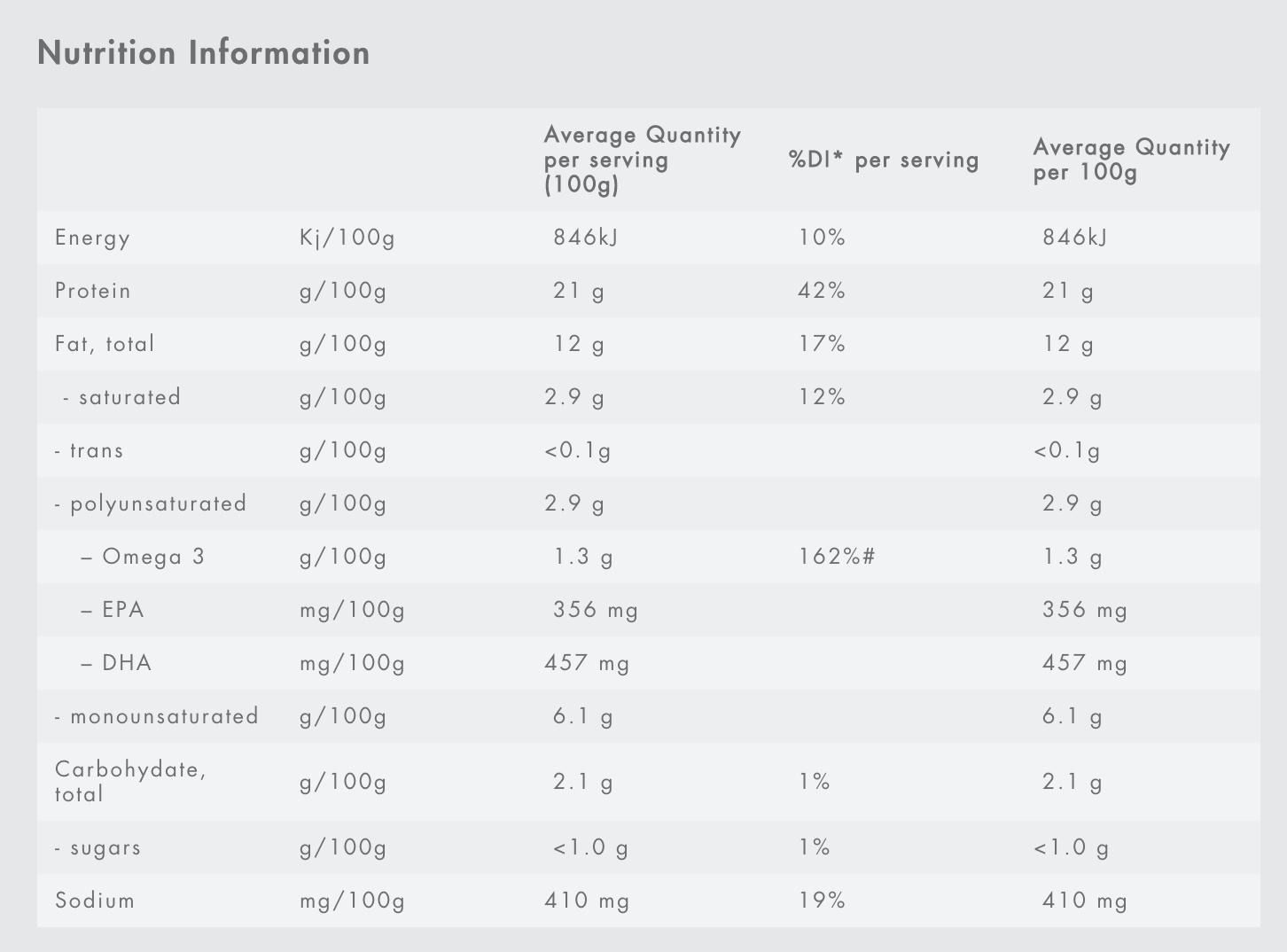 Nutrition Information for Tassal Salmon burgers